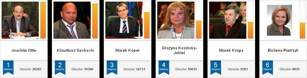 """Plebiscyt """"Najlepszy radny Chorzowa"""""""